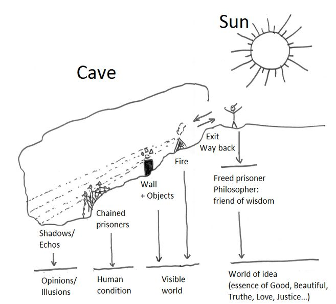 Episode  Platos Cave Allegory Of The Cave Illustration