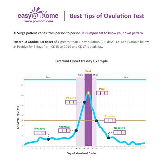 Pin on Getting Pregnant with Premom- The Ovulation Calculator