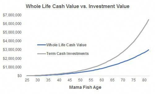 Whole Vs Term Life Insurance Let S Do The Math Term Life