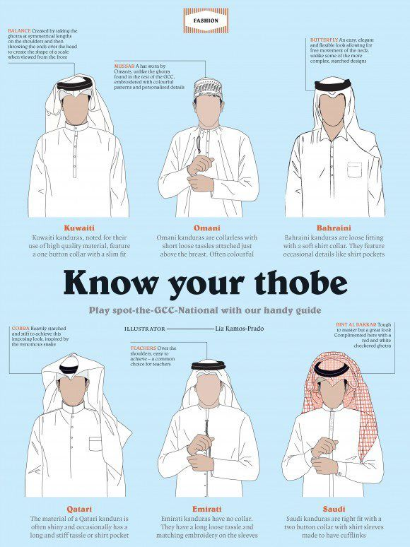 Know your thobe!