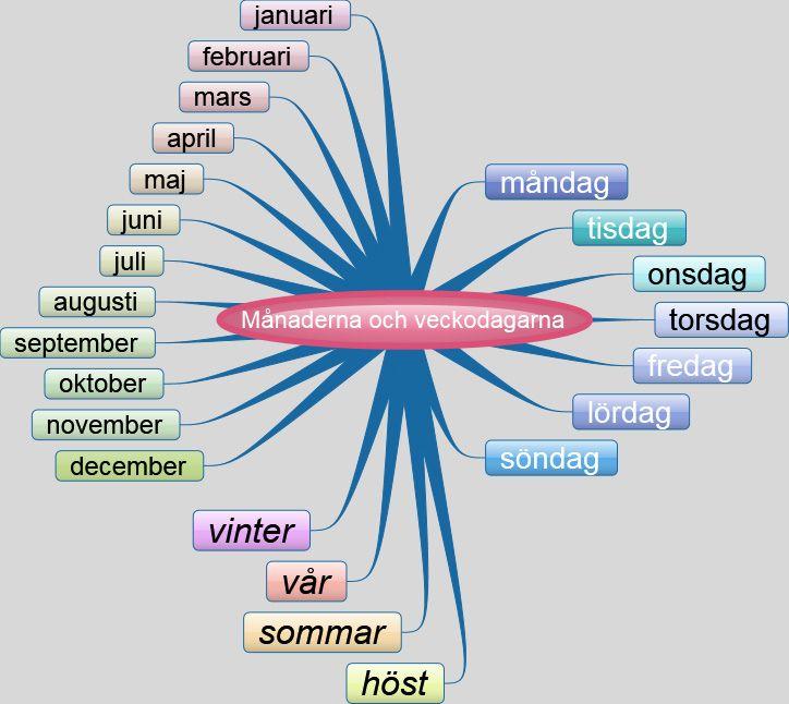Päivät, kuukaudet ja vuodenajat - Vårdsvenska - Ruotsin kielen online-kurssi