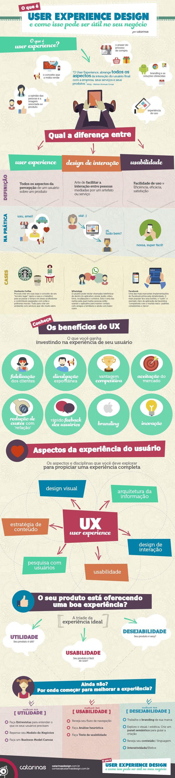 Infográfico: O que é User Experience e como isso pode ser útil para o esu negócio