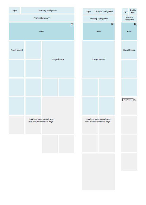 Get Faster at Responsive UI Design