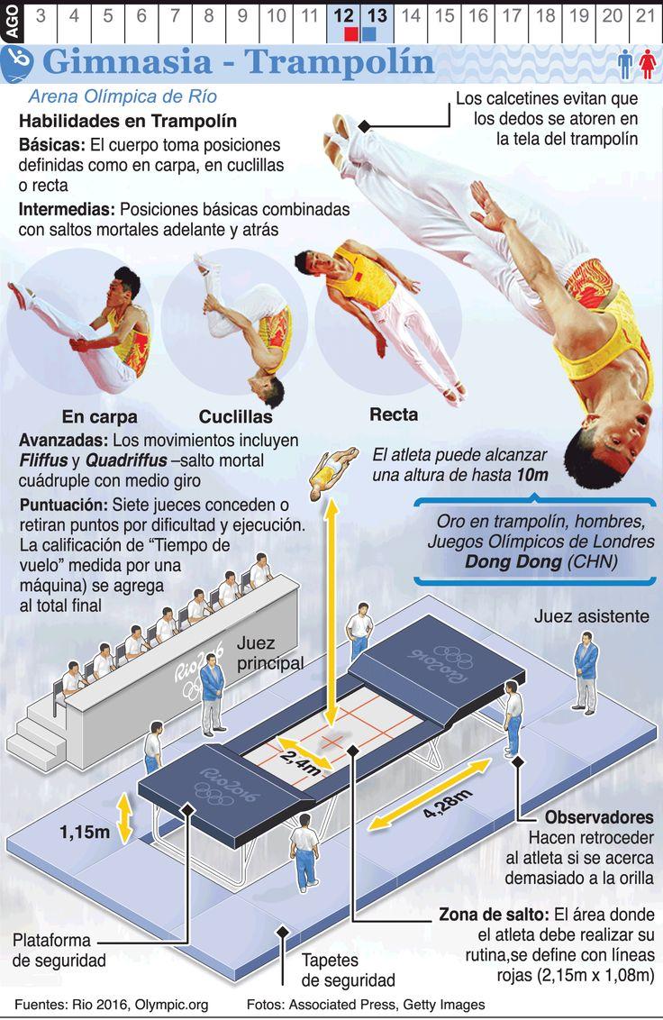 Infografía: Trampolín de gimnasia en los Juegos de Río 2016