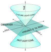 The world line, a diagrammatic representation of spacetime  Albert Einstein