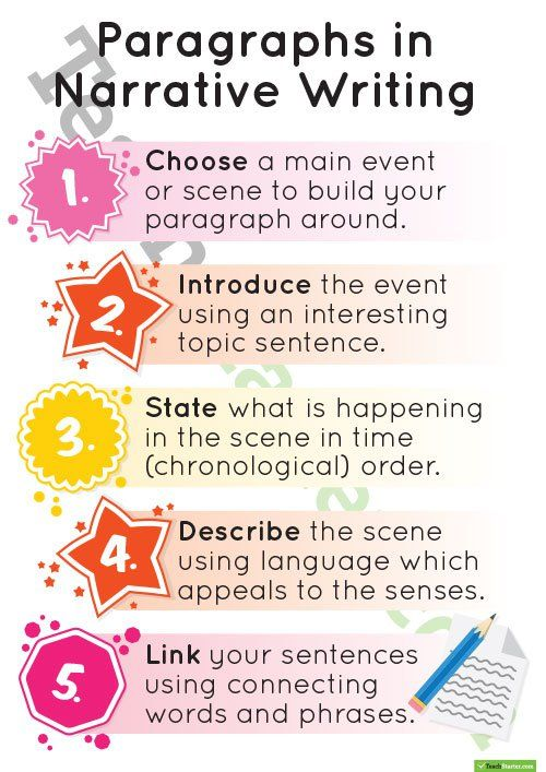Paragraphs in Narrative Writing Poster Teaching Resource
