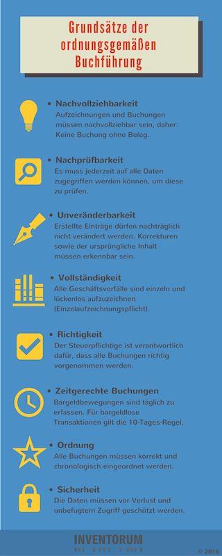 GoBD / Buchführung: Infografik zu Grundsätzen einer ordentlichen Buchführung. – Irka Lunkwitz