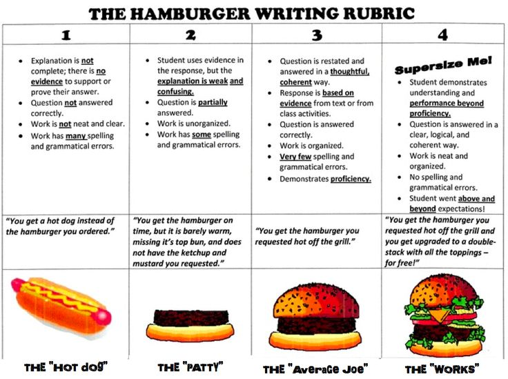 three guidelines for writing a paragraph rubric