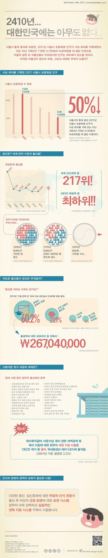 [Infographic] '2410년 대한민국에는 아무도 없다...' 대한민국 저출산에 관한 인포그래픽