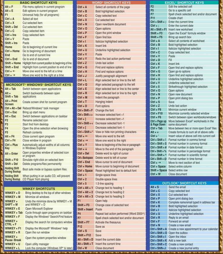 Computer Shortcuts Keys List Pdf Download