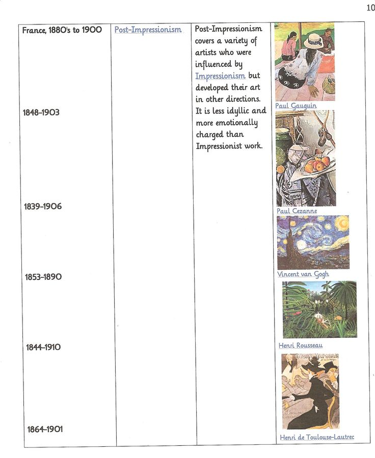 Art Era Timeline #2 ~ 19th Century Art | Practical Pages