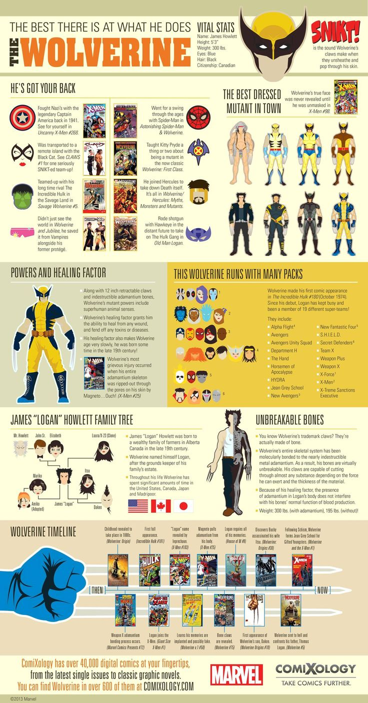 #Wolverine #Infographic (Click for zoomable image)