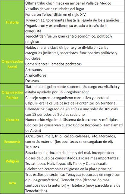 Historia de México: Resumen: civilización Azteca