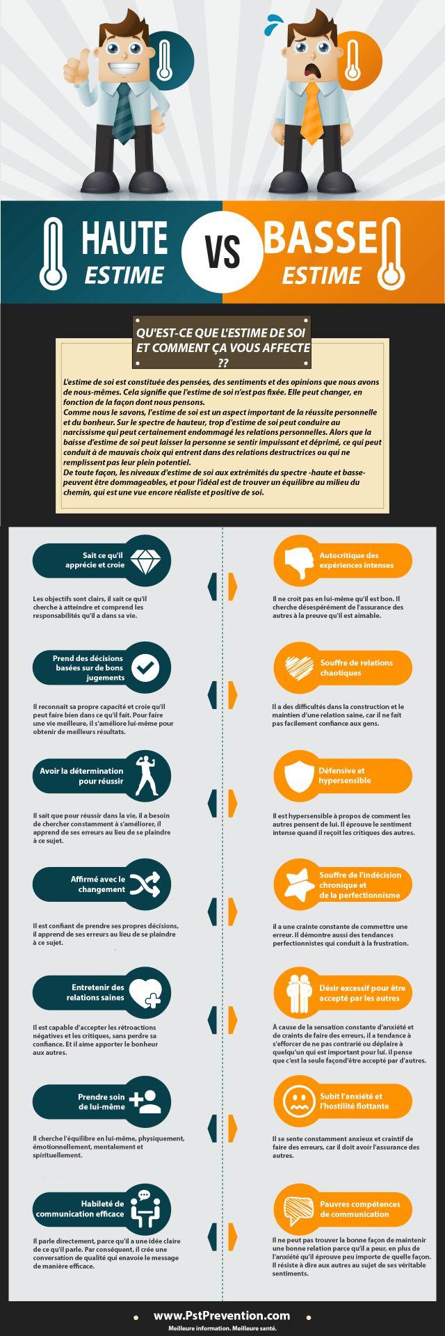 [Infographie] Qu'est-ce que l'estime de soi et Comment ça vous affecte ?