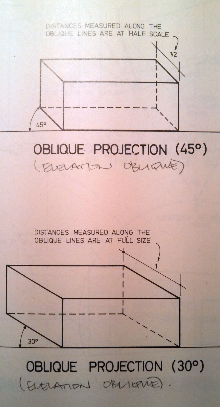 oblique projection Oblique projection is enother method of pictorial drawing it is simpler than isometric but it does not present so realistic a picture fig 6 1 shows a shaped.