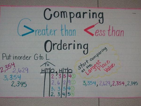 Ordering Numbers Worksheets : comparing ordering numbers ...