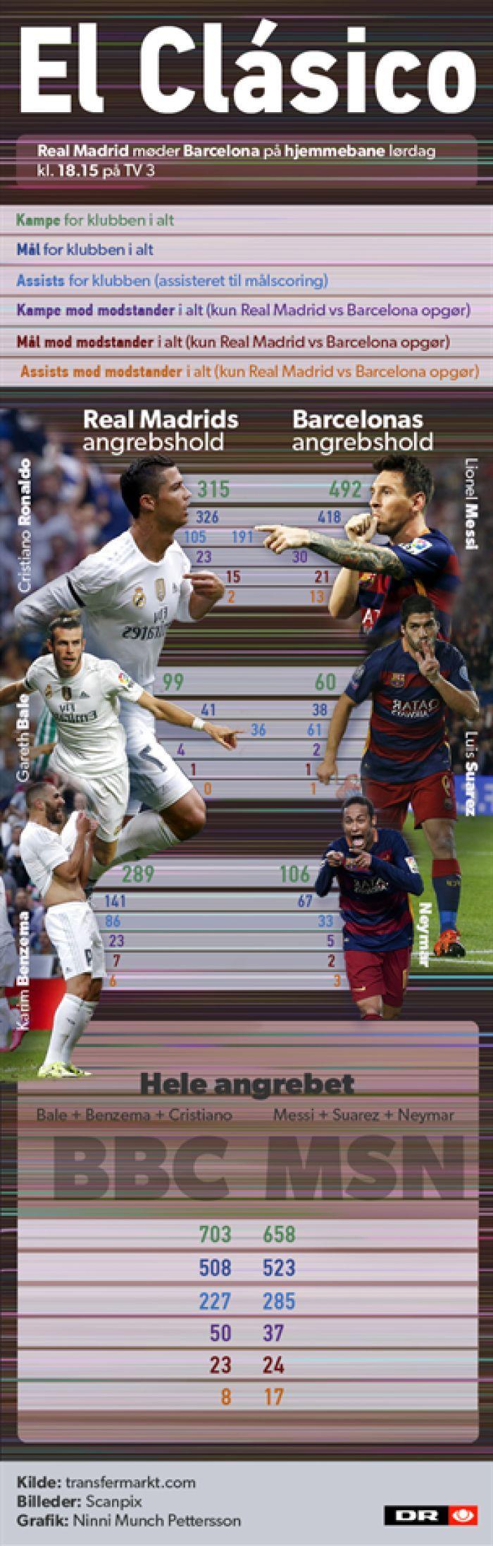 GRAFIK Se statistikken bag El Clásicos vanvittige angrebstrioer | Sporten | DR
