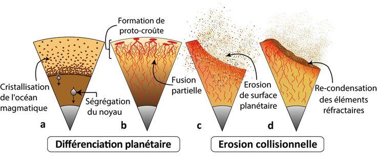 Les étapes de la différenciation planétaire (ségrégation du noyau, cristallisation de l'océan magmatique et formation de croûte par fusion partielle), suivies de l'érosion par les impacts, ont fait évoluer la composition chimique de la planète. Ce scénario a pu se produire sur les différents embryons planétaires qui ont contribué à former la Terre.