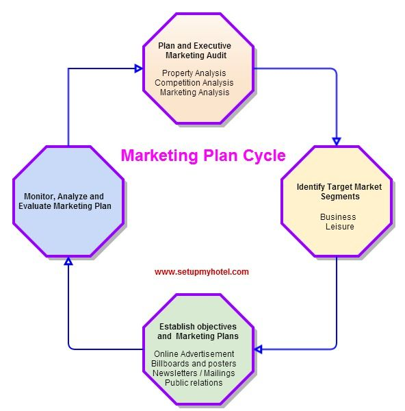 Define Marketing plan and Marketing Cycle for hotel industry,1) Conducting Marketing Audit, 2) Identifying Market segments 3) Objectives and medium 4) Analyzing and evaluation marketing plans