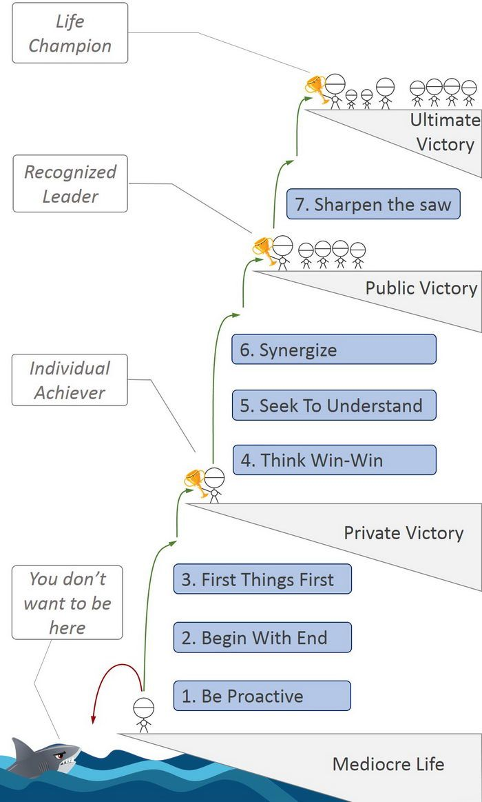 The 7 Habits Of Highly Effective People Summary By Stephen Covey