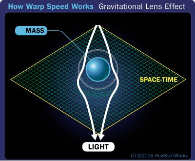 According to Einstein's General Theory of Relativity, matter bends the fabric of space and time. Very cool.
