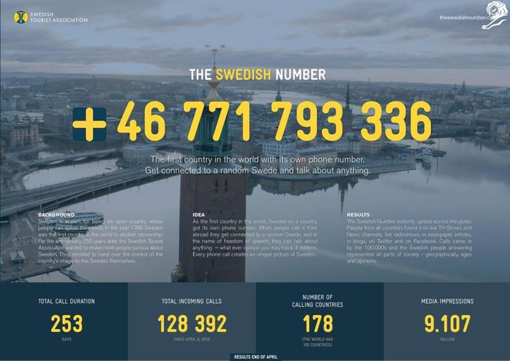 (Example of Content organization/visual hierarchy for Dashboard)  THE SWEDISH NUMBERSWEDISH TOURIST ASSOCIATION