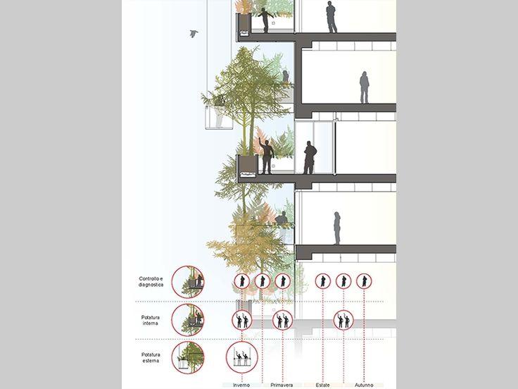 """Edifici residenziali """"Bosco Verticale"""" - P.I.I. Isola - Lunetta - milano che cambia - Ordine degli architetti, P.P.C della provincia di Milano"""