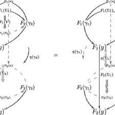 Image result for higher category theory