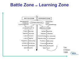 Image result for tim obrien battle zone learning zone