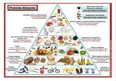 nova pirâmide alimentar brasileira