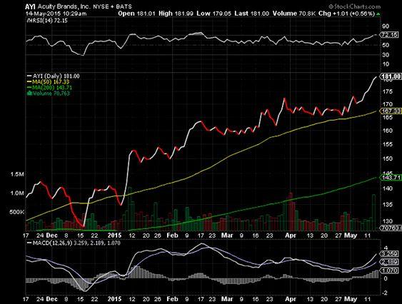 Best  Stock Market Graph Ideas On   Stock Graphs