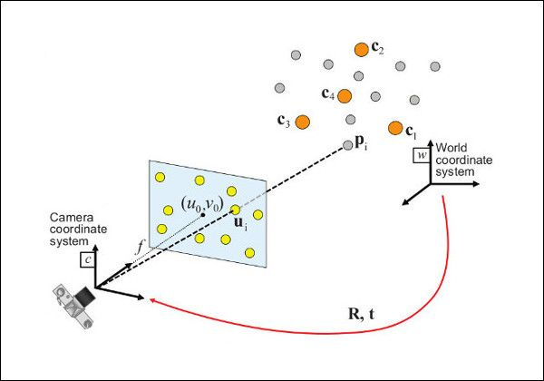 Perspective-n-Point problem scheme