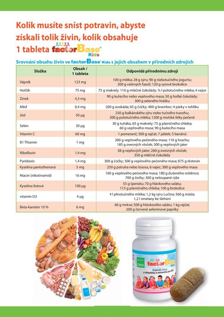 Porovnání živiny potraviny a kolik živin obsahuje Factor Base Kids
