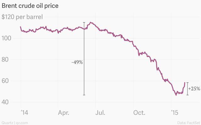Believe it or not, oil is in a bull market - Quartz