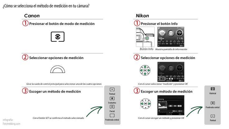 Cómo se escogen los métodos para medición de la luz en tu cámara