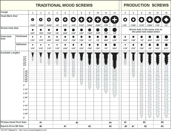 Q Size Drill Bit Chart With Screw Size And Drill Bit That Needs To Be Used What Size Drill Bit For 6 Machine Screw Woodworking Wood Screws Wood Magazine