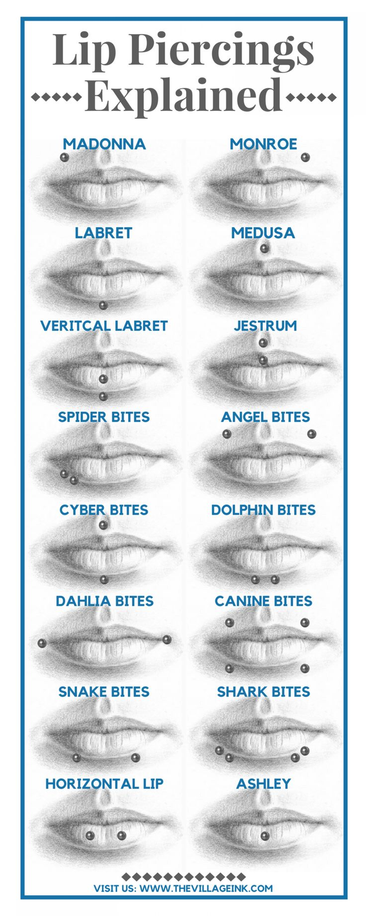 Lip Piercings Explained Infographic