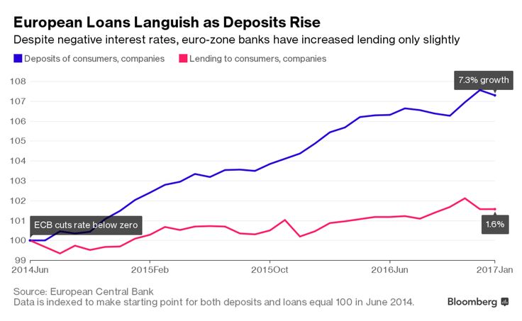 Banks in the euro zone, flush with new deposits, have turned few of them into loans to companies and consumers. Instead they've parked most of the money at the European Central Bank, where they're paying billions of euros for the privilege of keeping it there.