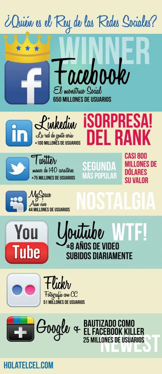 Quién es el rey de las redes sociales #infografia #infographic #socialmedia