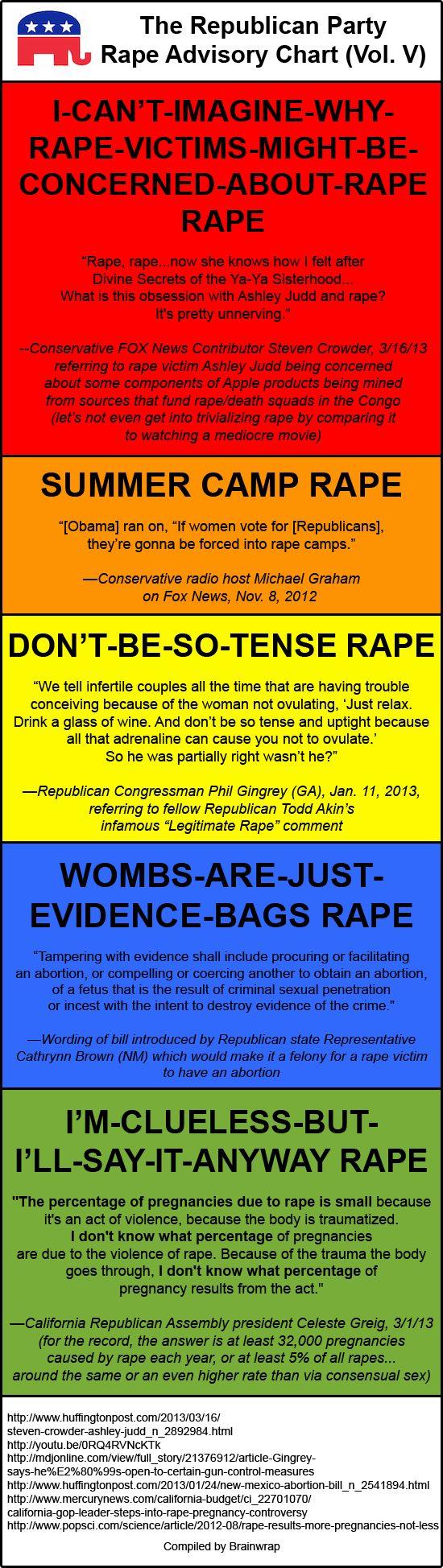 The Republican Rape Advisory Chart Vol V