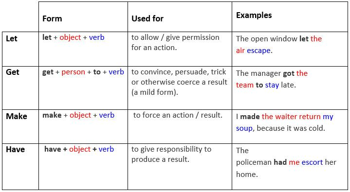 Causative verbs: Help, Let, Make, Have and Get. - learn English,english,grammar,verb