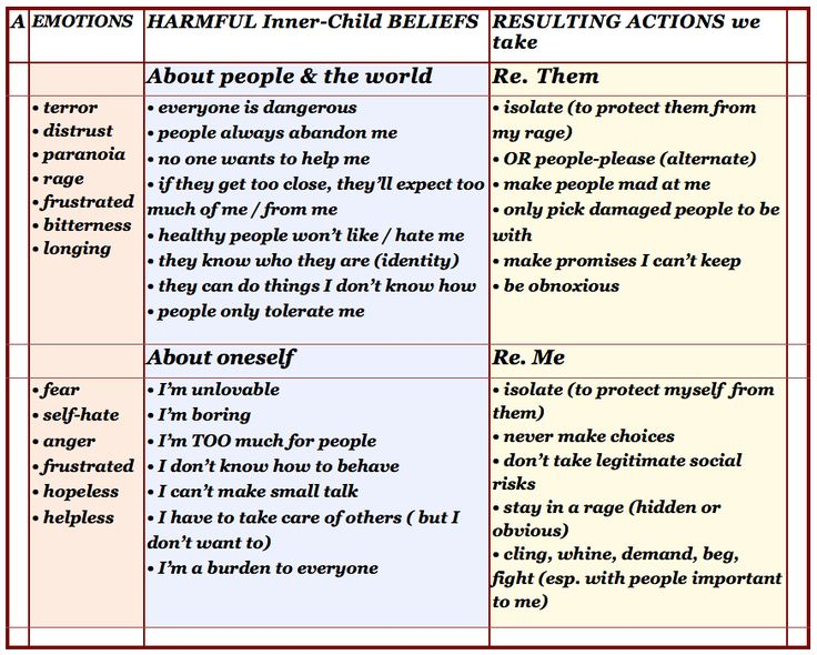 Harmful Inner Child Beliefs #recovery #healing