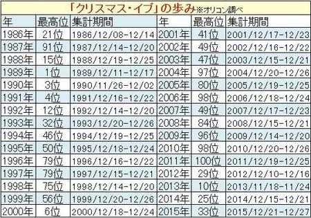 山下達郎 ギネス世界記録認定 「クリスマス・イブ」30年連続ランクイン