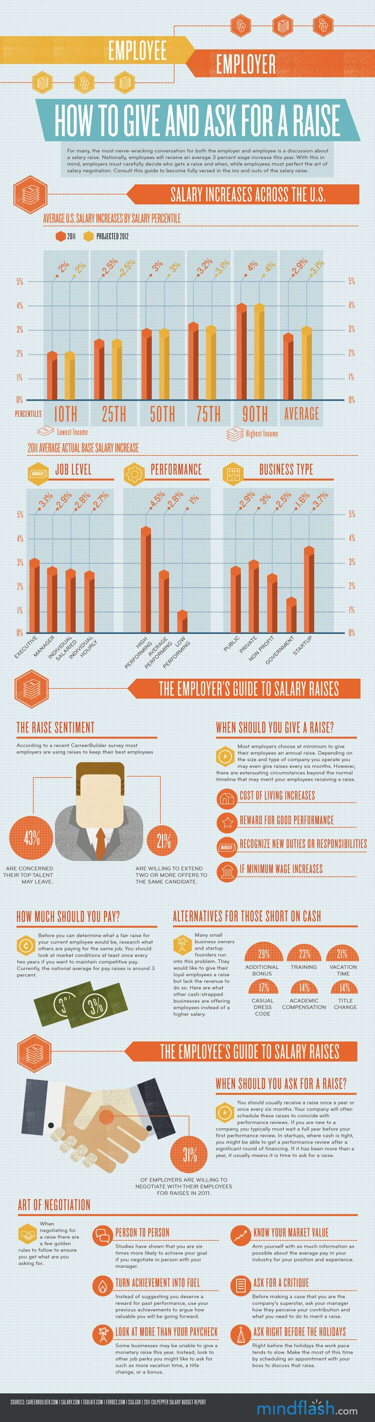 How To Ask For And Give A Raise [infographic]