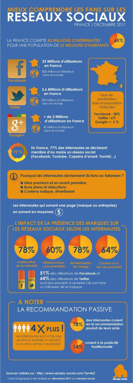 les réseaux sociaux en France