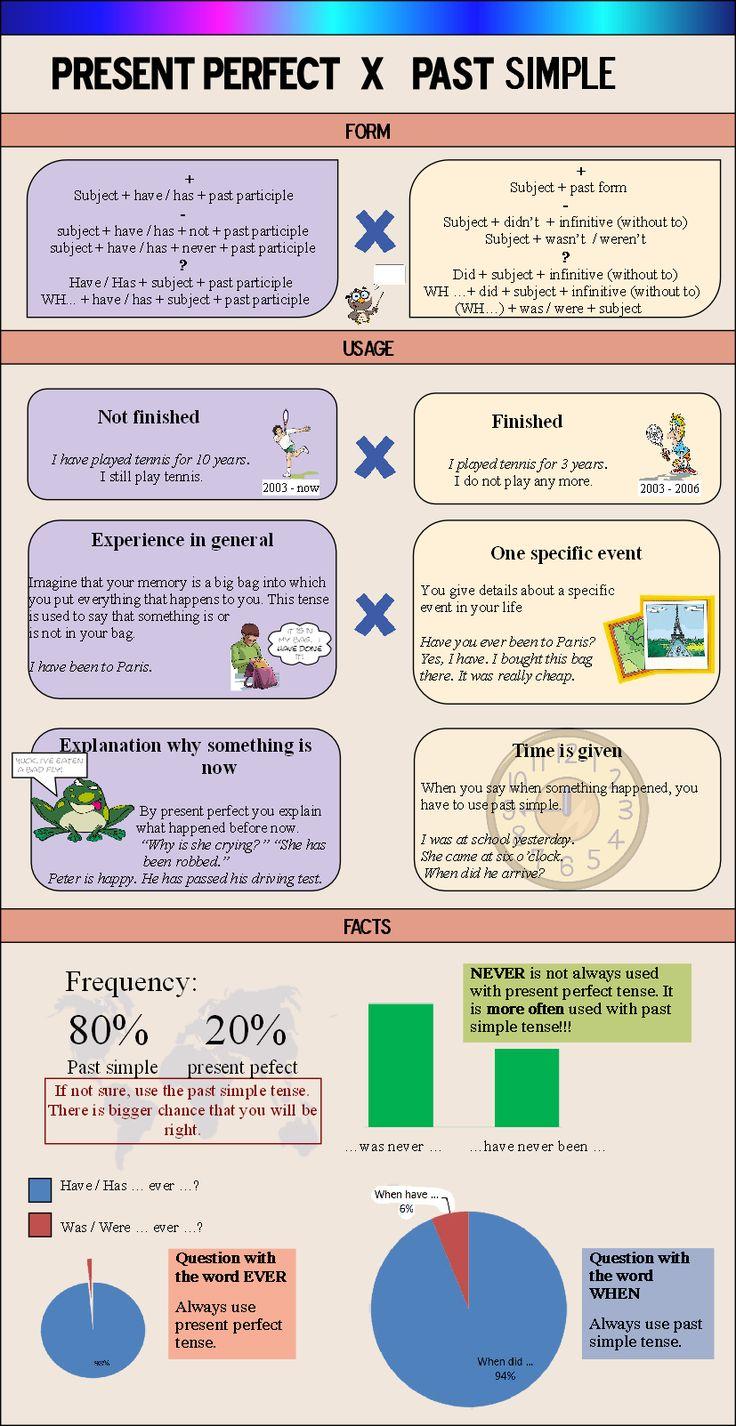 Present Perfect vs. Past Simple Infographic