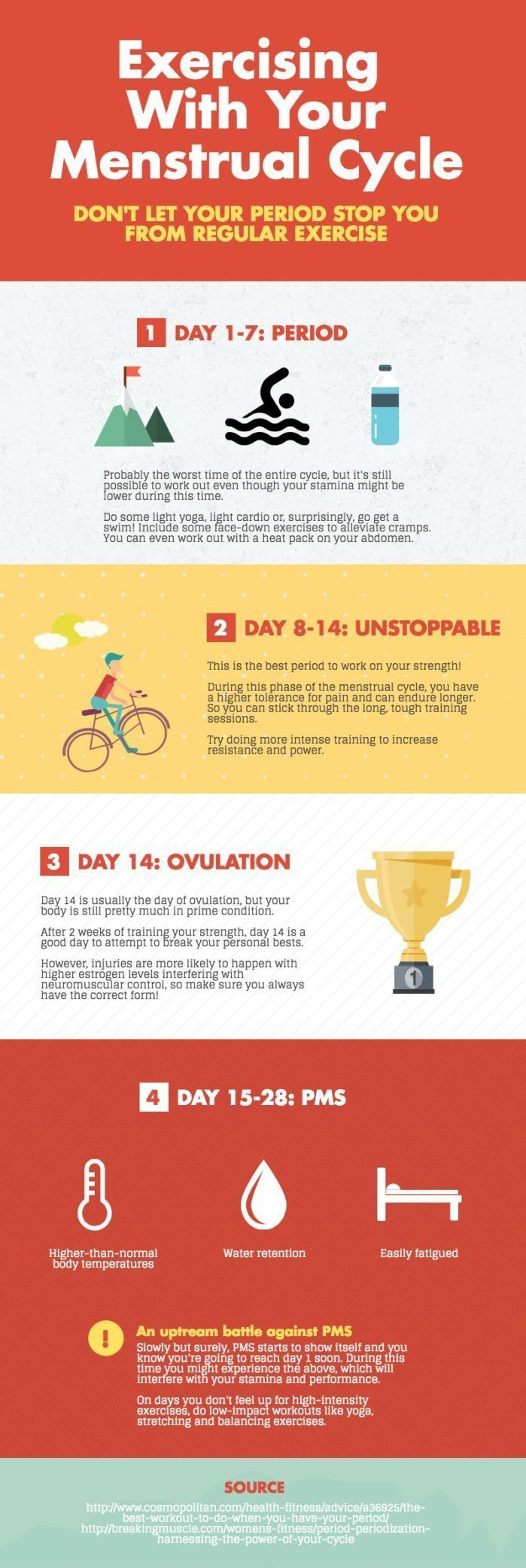 Exercising with your menstrual cycle - an infographic
