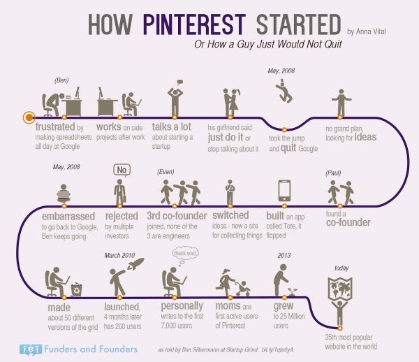 Infographic: History of Pinterest