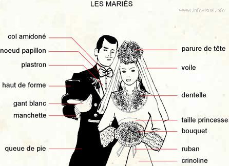 Fle vocabulaire french vocabulary mariage v tements for Anglais vocabulaire maison