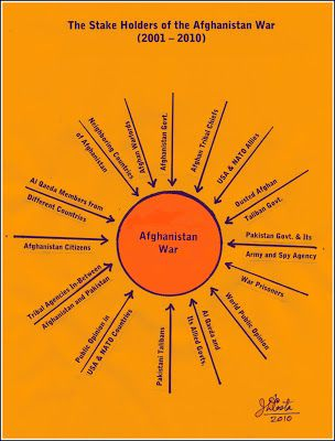 The stakeholders of the Afghanistan War ( 2001 - 2010)